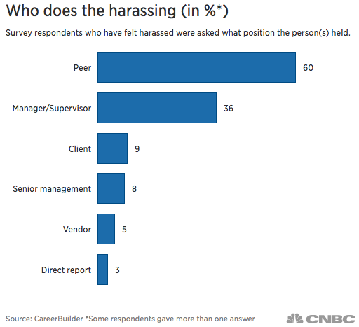 #metoo–Harassers and Victims: Who Are They and How Can We Stop Workplace Sexual Assault?